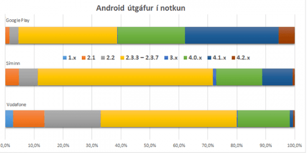 Android_Version_dev