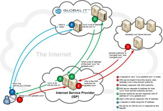 DNS-Query-Diagram-HQ